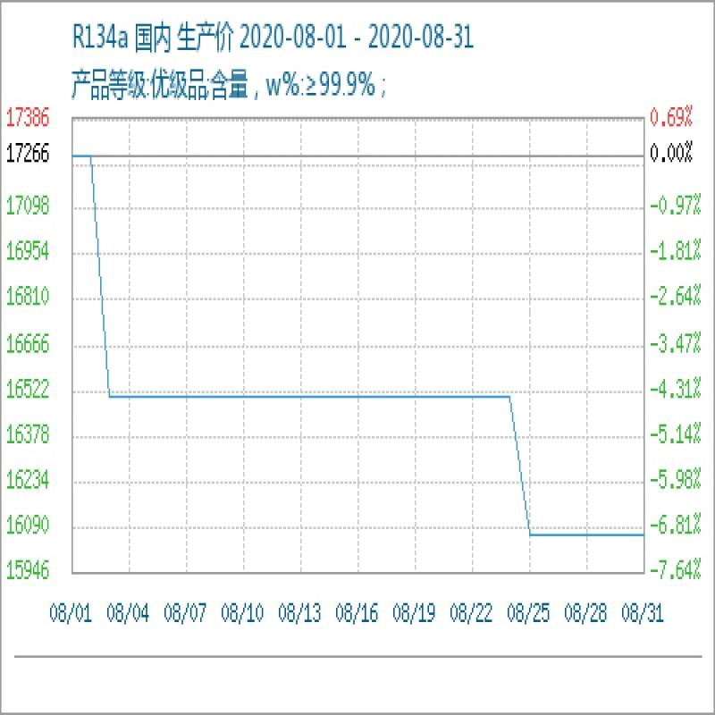 制冷剂价格下行  8月制冷剂R134a大跌